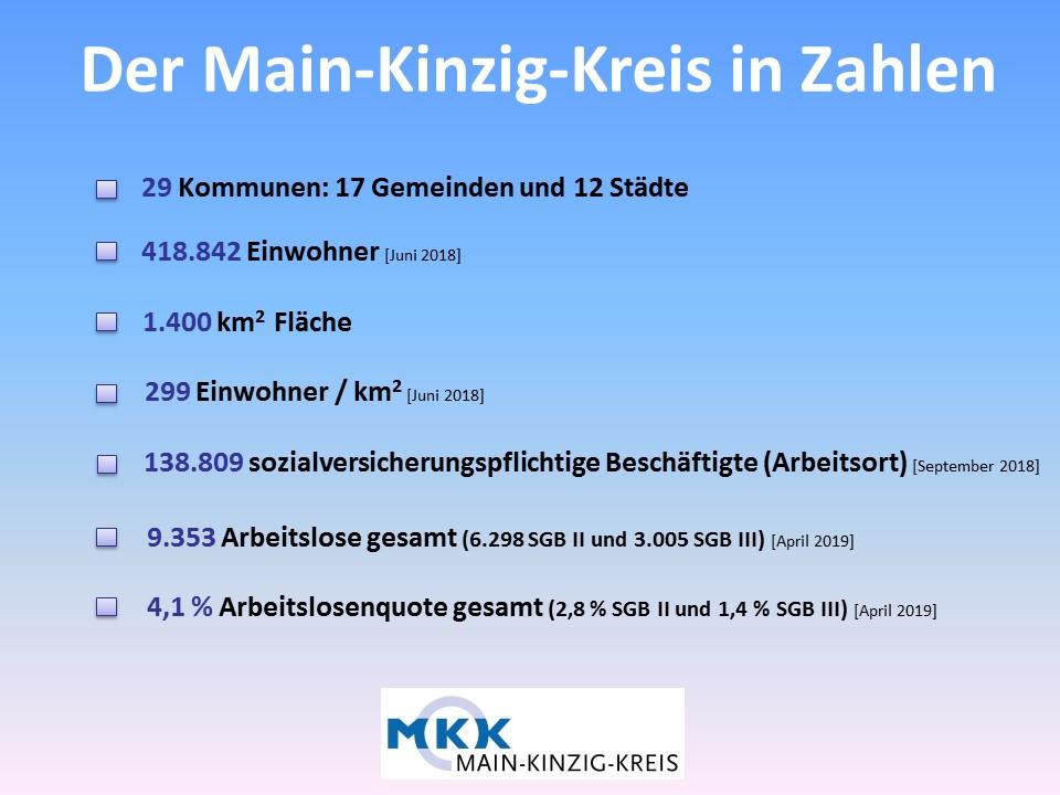 MKK in Zahlen