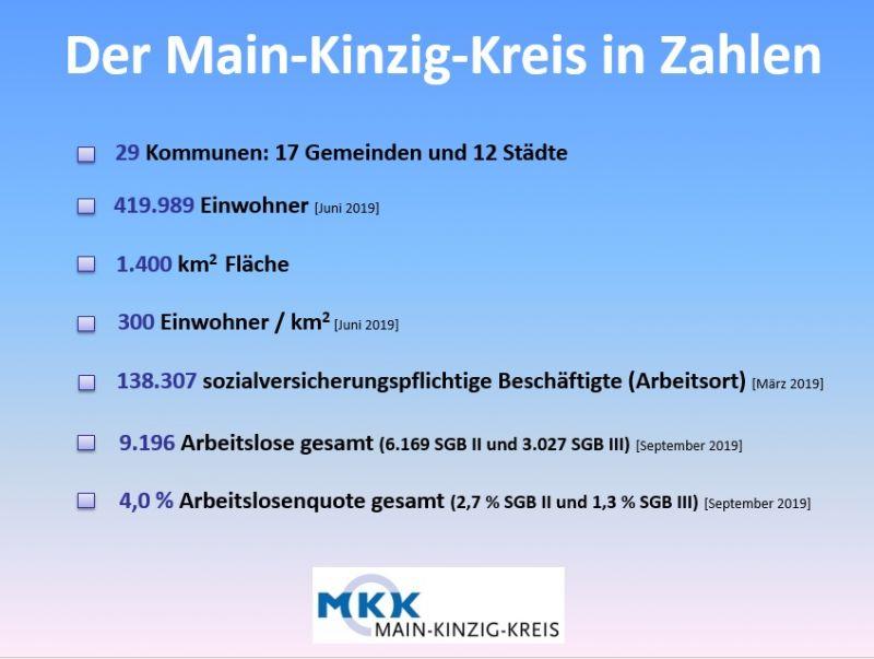 Zahlen-Daten-Fakten